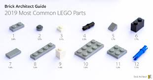 Chart Of Lego Pieces 2019 Most Common Lego Parts Brick Architect