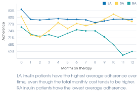 Medisafe Discovers Rising Insulin Cost Not Affecting Patient