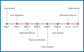 Example Of Timeline Chart Free Customizable Timeline Chart Template Templateral
