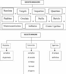 Ndrangheta S Organizational Chart And Roles Download