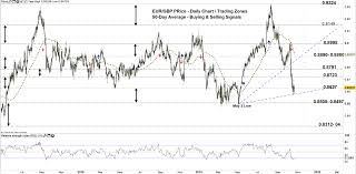 Euro Price Forecast Eur Gbp Eur Cad Price Zones And
