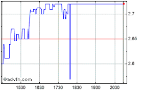 Eastman Kodak Company Share Charts Historical Charts
