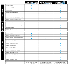 Water Filtration Comparison Chart Best Water Conditioners For Phoenix Water Aqua Science