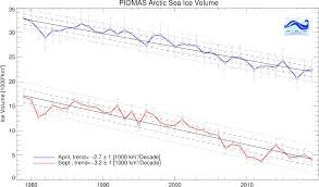 Ice Strength Chart Polar Science Center Piomas Arctic Sea Ice Volume Reanalysis