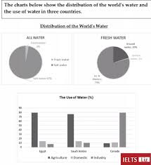Pie Chart Of Freshwater And Saltwater Please Review My Essay For Task 1