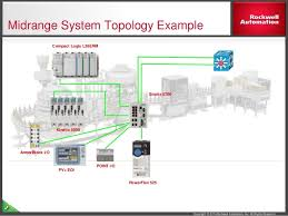 integrated motion on ethernet ip solution overview topology flexibility ethernet ip 7