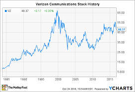 Verizon Stock History What Investors Need To Know The