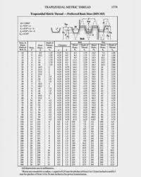 Acme Thread Angle Chart