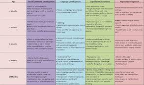 2 Month Old Baby Milestones Chart Developmental Milestones Chart 0 3 Developmental