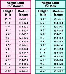 Weight According To Height And Age Gmag