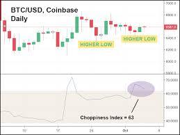 Chart Price Of Bitcoin Bitcoin Price Usd Chart Coinbase Teknik Averaging Forex Adalah