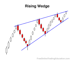 Rising Wedge Chart Pattern Rising Wedge Free Online Trading Education