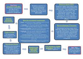 green card process flow chart perm flowchart for processing application um