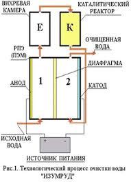 Реферат Экология и загрязнение воды ru В установке используются следующие процессы очистки воды