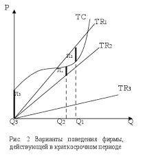 Реферат Конкуренция совершенная несовершенная и модели рынков  Н