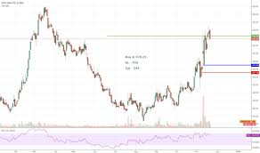 Just Dial Chart Just Dial Share Price Chart 2019