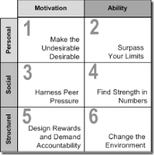 Peer Pressure Chart The Six Sources Of Influence Model A Powerful Model For