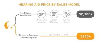 The Cost Of Hearing Aids In 2019