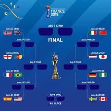 the road to lyon in the fifa women s world cup 2019