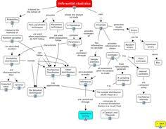statistics decision tree statistical test decision tree that  inferential statistics two more weeks of hell