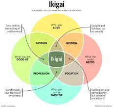 Infographic Venn Diagram This Japanese Infographic Will Make You Live Happier