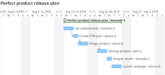 Wrike Gantt Chart Dependencies 4 Ways Not To Use A Gantt Chart In Project Management