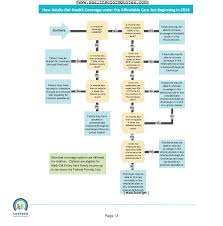 Covered California Chart Aca Flow Chart For When And How To Get Health Insurance Coverage