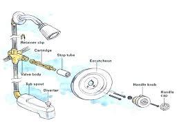moen shower faucet parts bathroom faucet repair faucet faucet parts diagram bathroom faucets valve types lb moen shower faucet
