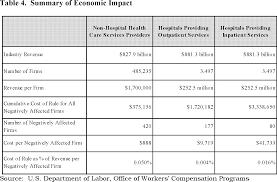 Federal Register Black Lung Benefits Act Medical Benefit