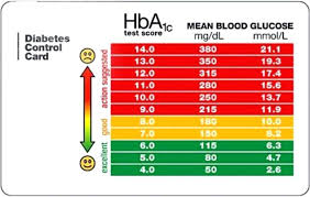Diabetes Numbers Chart 28 Complete A1c Score Chart