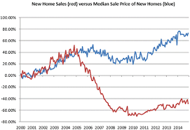 Real Estate Home Values Chart Vigilant American The Housing Bubble Is Getting Ready To