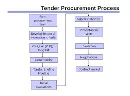 Judicious Procurement Process Flow Purchase Procedures With