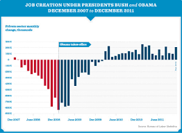 Obama Job Growth Chart Organizing For Action Weve Updated Our Jobs Chart With