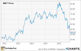 Walmart Stock Price Chart Stocks To Buy Now Walmart