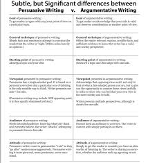 difference between argument and persuasion essay what is the difference between persuasive and readwritethink