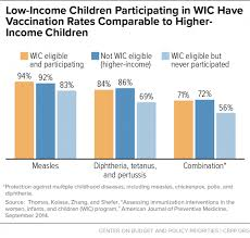 Wic Chart Income Wic Works Addressing The Nutrition And Health Needs Of Low
