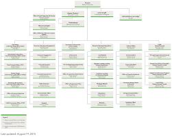 Cfpb Org Chart Money Matters Bureaus Finance