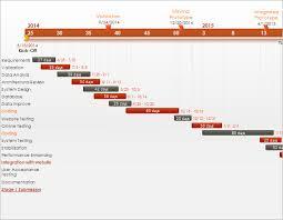 Pert Chart Google Docs Pert Chart Template 8 Free Word Excel Pdf Ppt Format