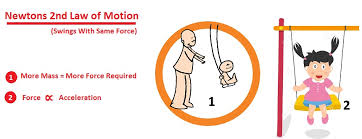 Laws Of Motion Examples An Example Of Newton S Second Law Magdalene Project Org