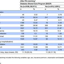 Cost And Mortality Rate In Patients With Diabetes With And