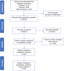Peripheral Cytokine Levels And Response To Antidepressant