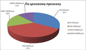 Классификация кодирование и анализ ассортимента игрушек  6 По ценовому признаку игрушки в магазине Детский мир можно подразделить на 4 категории 1 от 50 до 500 рублей 2 от 500 до 5000 рублей