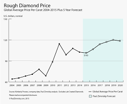 Diamond Value Chart 2019 Global Rough Diamond Production Estimated To Hit Over 135m