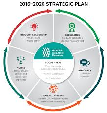 Strategic Plan Example strategic plan graphic Google Search Strategic Plan Design 24 1