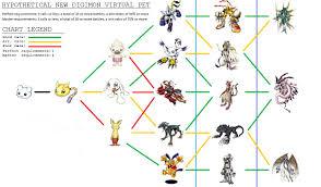 Digimon World Championship Digivolution Chart 36 Hand Picked Digimon Digivolution Chart
