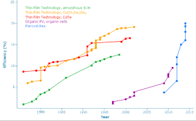 Perovskite Solar Cell Efficiency Chart Peter Diamandis Disrupting Solar