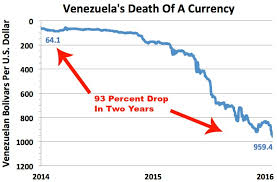 Image result for currency chaos in venezuela