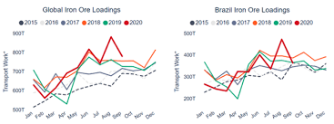 Strong iron ore prices have carried over into global markets. 2021 Dry Bulk Outlook Will Iron Ore Export Be Able To Meet Demand Hellenic Shipping News Worldwide