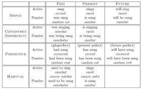 Latin Grammar Charts Pdf 31 Prototypal English Grammar Rules Chart