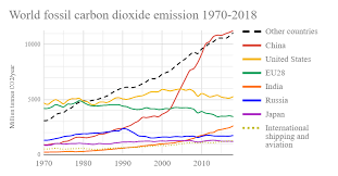 Greenhouse Comparison Chart List Of Countries By Carbon Dioxide Emissions Wikipedia